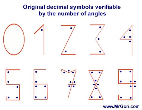 Znalezione obrazy dla zapytania numbers as angles